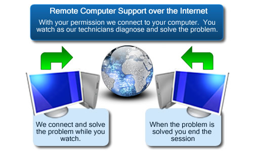 Residential Computer Repair Services remote support
